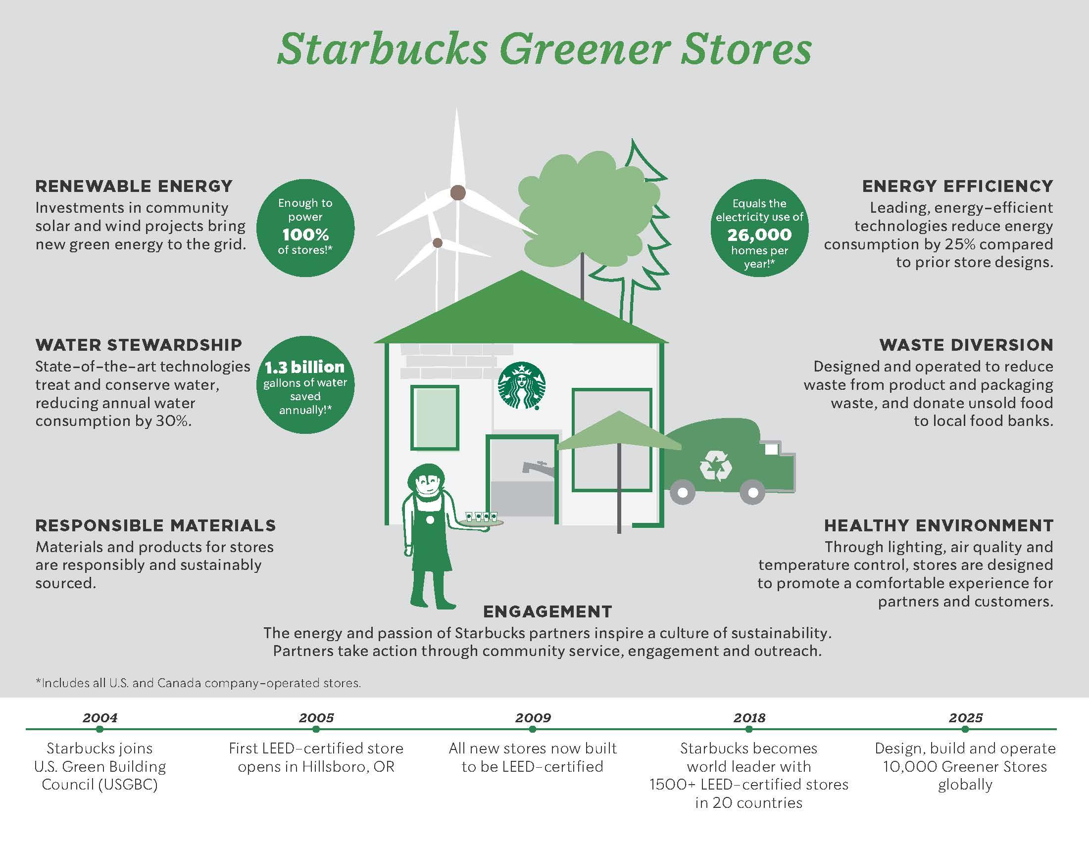 Starbucks Greener Stores - Green Marketing Campaign-min